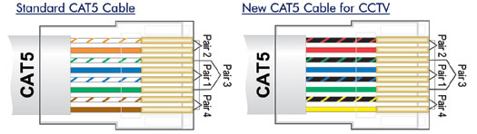 cat5 wiring diagram cctv cat5 image wiring diagram cat5 cctv wiring diagram cat5 auto wiring diagram schematic on cat5 wiring diagram cctv